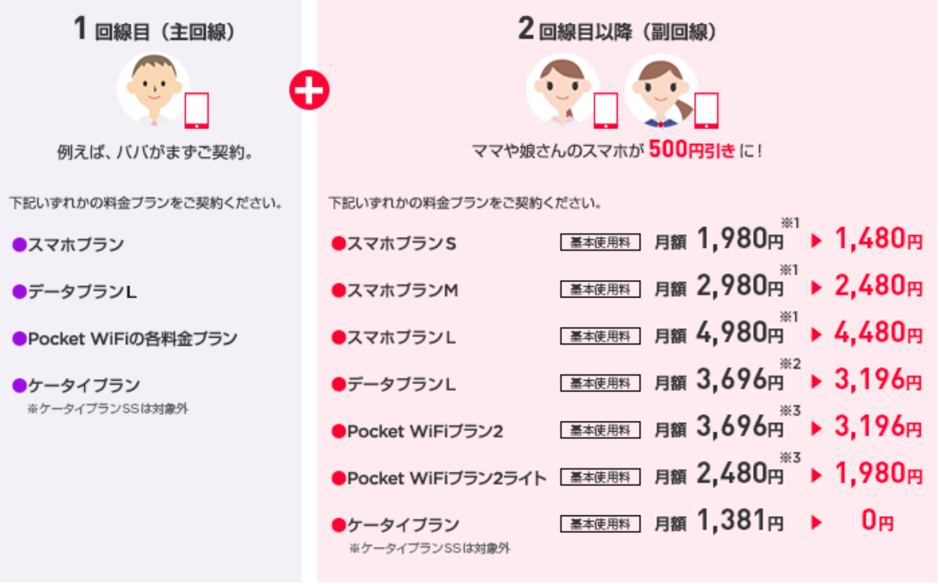 Y!mobile家族の料金プラン例の画像